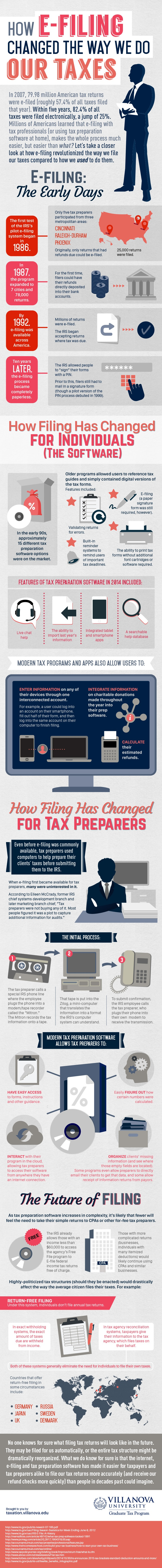 VLS Grad Tax Infographic E filing How E filing Changed the Way We Do our Taxes